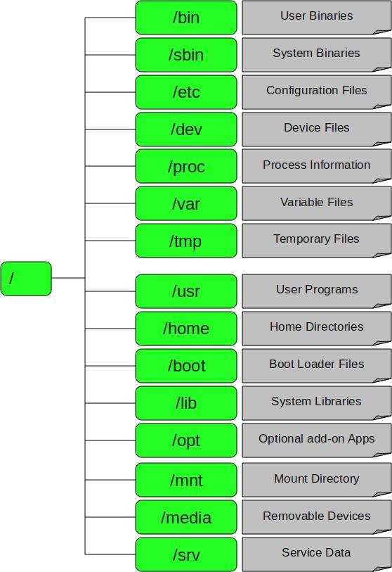 linux-filesystem-structure