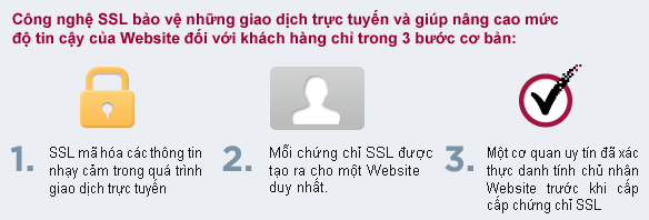 công nghệ SSL
