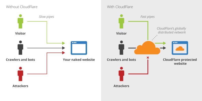 Mô hình minh họa khi không xài và khi xài dịch vụ Cloudflare