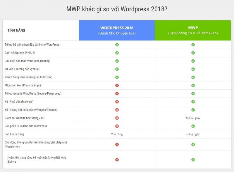 MWP khác gì so với WordPress 2018?