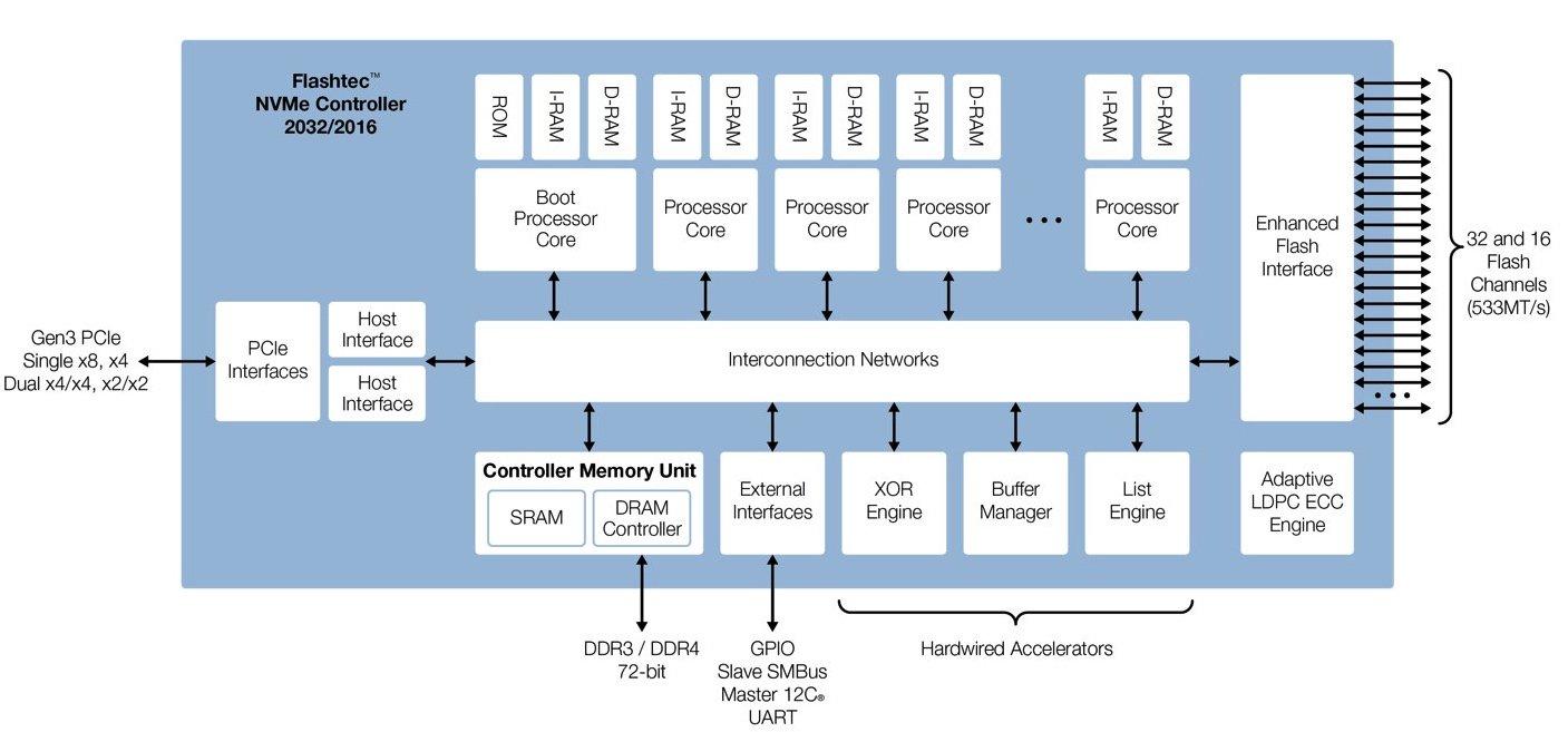 """Interface là cách mà SSD """"nói chuyện"""" với ứng dụng"""