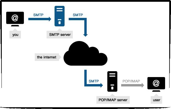 SMTP là gì