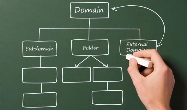 Sub Domain là tên miền phụ hoạt động như một tên miền thực thụ
