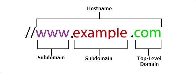URL là gì? Friendly URL là gì? Hướng dẫn tối ưu URL cho SEO