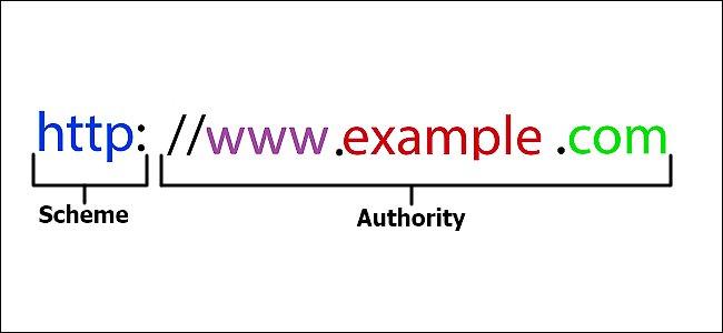Đây là ví dụ mô hình đơn giản nhất của một URL