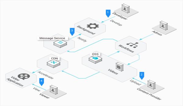 CDN giúp tối ưu hóa website của bạn