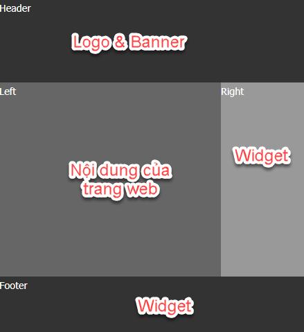 Bố cục cơ bản nhất của một website bao gồm vị trí của Widget