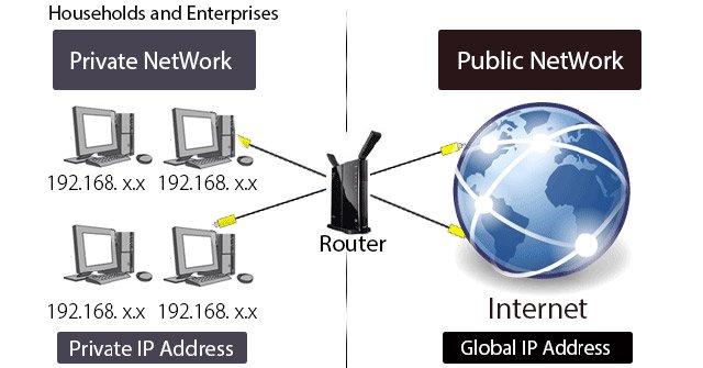 IP Public thường được sử dụng trong mạng lưới gia đình hoặc doanh nghiệp