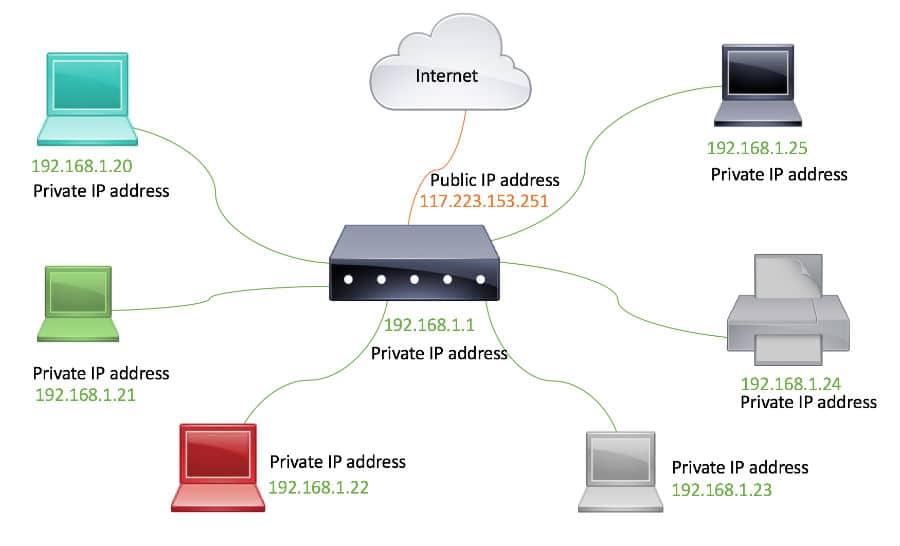 IP Private là địa chỉ sử dụng cho mạng lưới máy tính nội bộ
