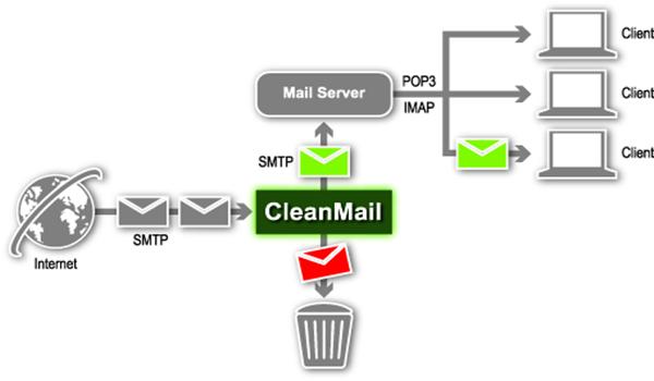 Có 3 giao thức hoạt động chính của Mail Server