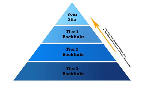 Liên kết kim tự tháp là mô hình an toàn và bền vững