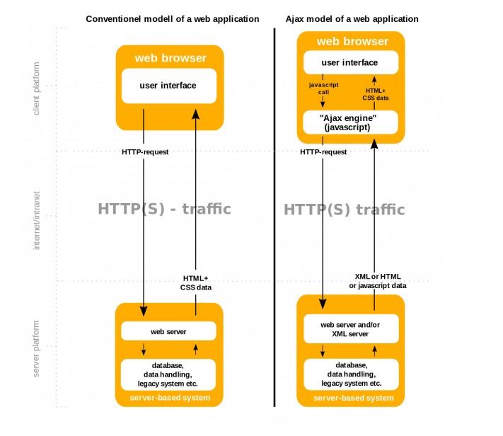 Đây là sơ đồ miêu tả hoạt động của AJAX.