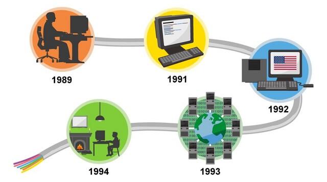 Sơ đồ tóm tắt giai đoạn hình thành và phát triển của World Wide Web