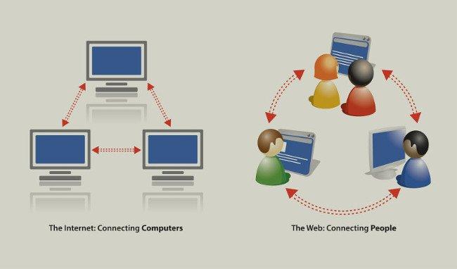 Tuy chúng có mối quan hệ chặt chẽ với nhau, nhưng Internet và WWW là hai hệ thống khác nhau.