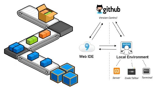Có hai nền tảng để bạn làm việc với Github là local workflow và server workflow