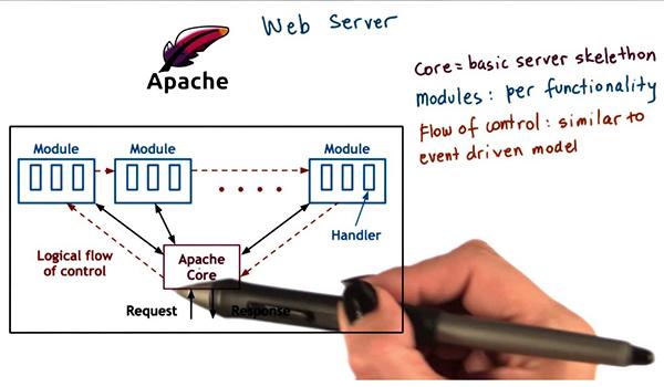 Apache với những ưu điểm vượt trội