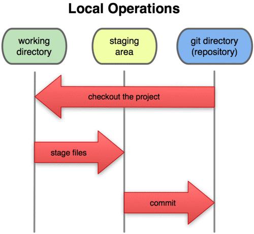 Mô tả quy trình làm việc trên Git