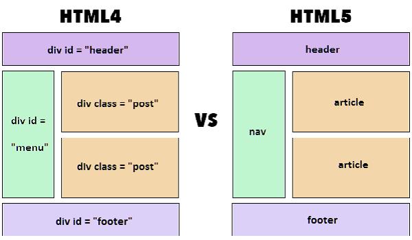 HTML5 mang đến những trải nghiệm tiện lợi với người dùng