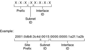 Một địa chỉ IPv6 được chia làm 3 phần có cấu trúc như hình