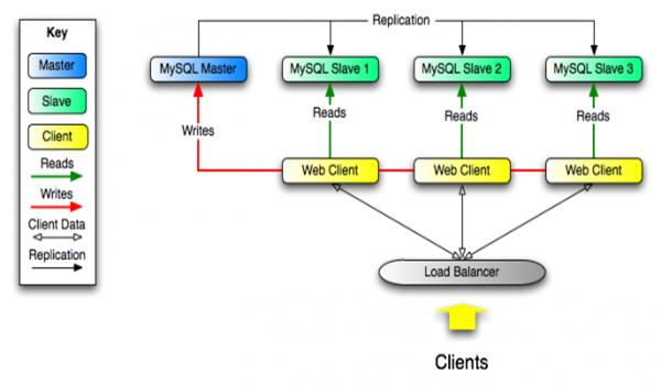 Cách MySQL vận hành là khá đơn giản