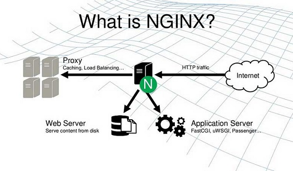 NGINX là gì