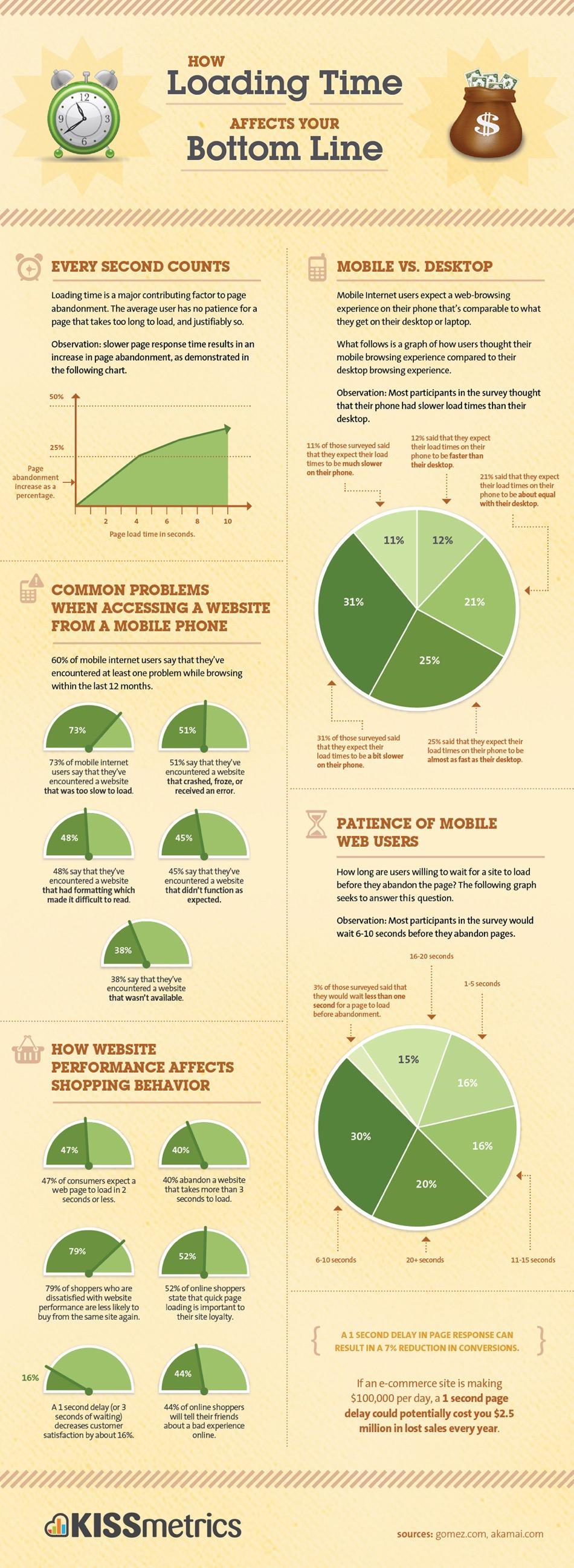 Kết quả nghiên cứu của Gomez.com và Akami.com