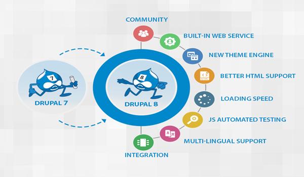 Drupal sở hữu hàng loạt tính năng hữu ích