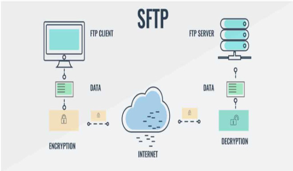 SFTP là một giao thức truyền tệp được sử dụng phổ biến hiện nay, với khả năng bảo mật thông tin một cách tối ưu