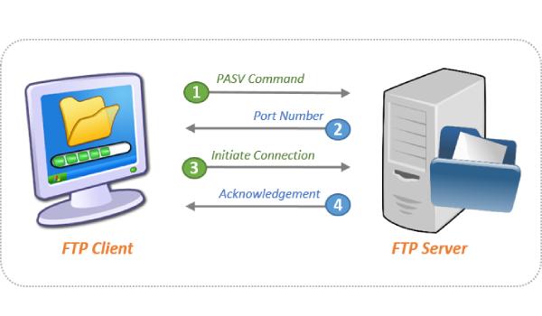 Người dùng cần cài đặt cổng chạy FTP Server phù hợp khi bật chế độ tường lửa