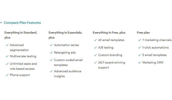 4 gói dịch vụ cơ bản của MailChimp
