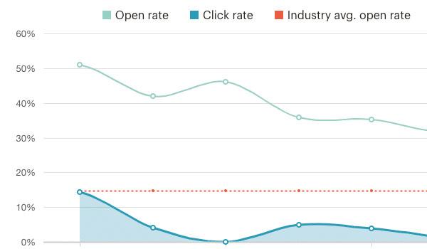 MailChimp là gì? Những thông số bạn cần chú ý khi sử dụng tính năng Report trên MailChimp