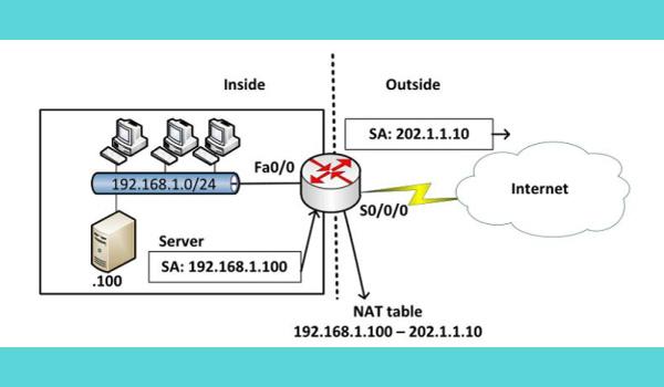 Static NAT là gì? Là kỹ thuật chuyển đổi một IP này thành một IP khác bằng phương pháp cố định và thực hiện thủ công