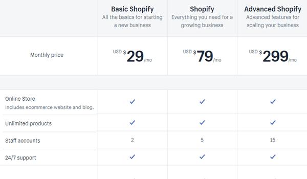 Shopify là gì? Nó cung cấp 3 mức giá cho từng nhu cầu sử dụng