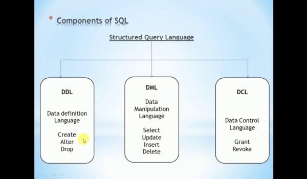 SQL có ba nhóm lệnh phổ biến