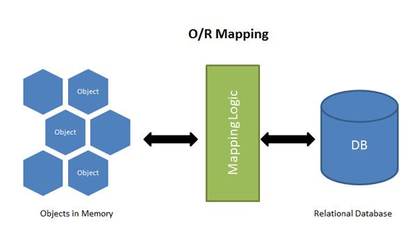 ORM giúp ánh xạ cơ sở dữ liệu sang lập trình hướng đối tượng