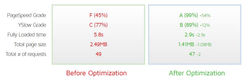 Trước và sau khi làm theo Hướng dẫn tối ưu hóa WordPress của chúng tôi.