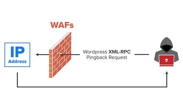 XMLRPC là gì? Quá trình kích hoạt XMLRPC tương đối đơn giản