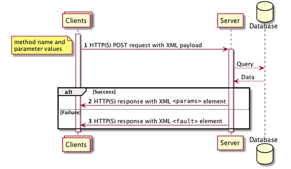 XMLRPC server là một web server, có chức năng nhận thông tin đã được mã hoá