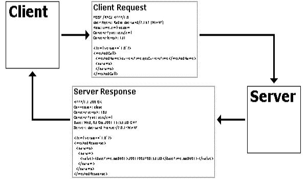 Chức năng của XMLRPC Client là truyền thông tin đã được mã hoá đến XMLRPC Server
