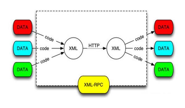xmlrpc là gì? XML-RPC bao gồm có 2 phần chính: XMLRPC server và XMLRPC client