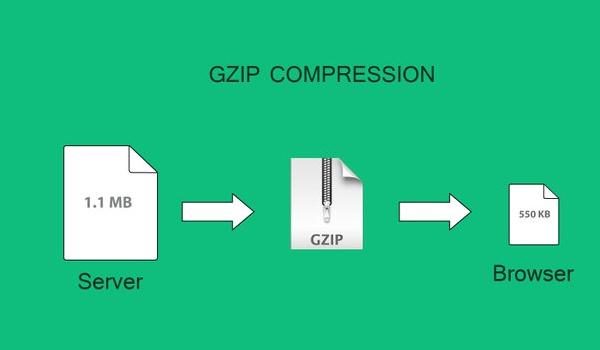 Nén Gzip thường chỉ hiệu quả với file text
