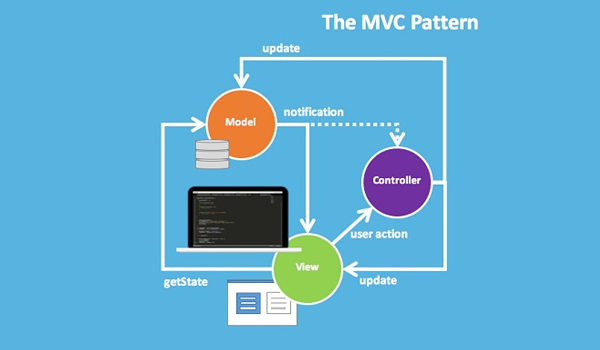 mvc mvp mvvm là gì? MVC có 3 thành phần gồm: Model - View - Controller