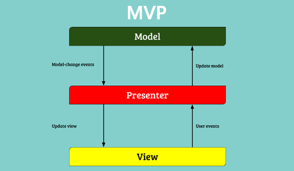 MVC MVVM MVP là gì? MVP là từ viết tắt của Model - View - Presenter
