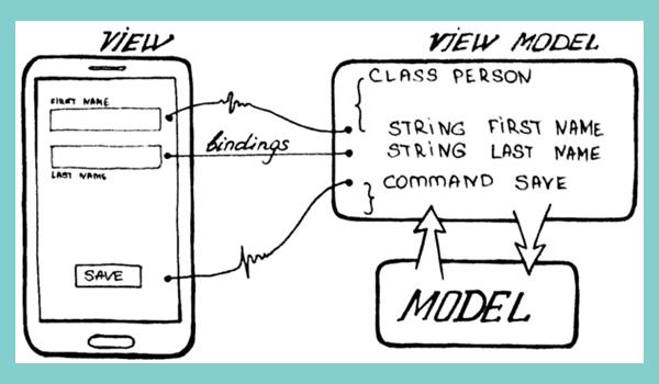 MVC MVP MVVM là gì? Trong MVVM, Controller được thay thế bởi View Model