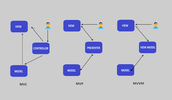 Bạn nên dùng MVVM khi có thể binding dữ liệu thông qua DataContext