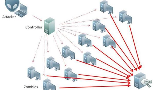 NTP Amplification khai thác lỗ hổng tính năng Monlist của máy chủ NTP