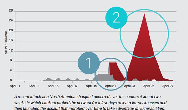 Zero-day DDos Attack cũng là một kiểu tấn công từ chối dịch vụ phổ biến