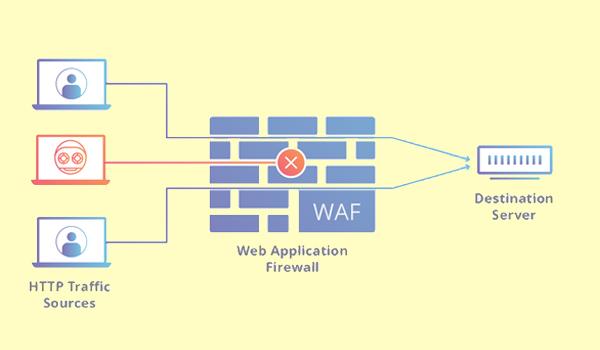 Bạn có thể bảo vệ máy tính khỏi Dos/DDos lớp 7 bằng tường lửa ứng dụng web