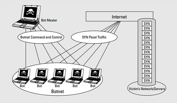 DDos là gì? SYN Flood khai thác điểm yếu của TCP để đánh sập dịch vụ web