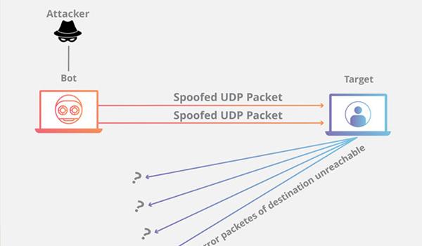 """DDos là gì? UDP Flood gây """"ngập lụt"""" UDP"""